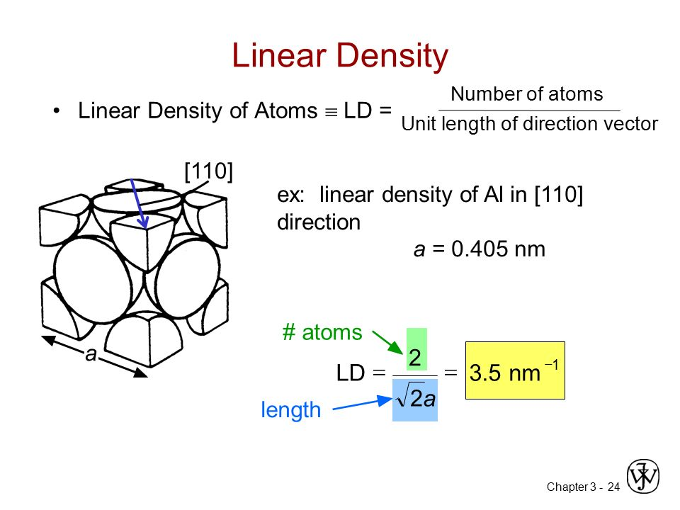 Linear Density 3.5 nm a 2 LD = Linear Density of Atoms  LD = [110]